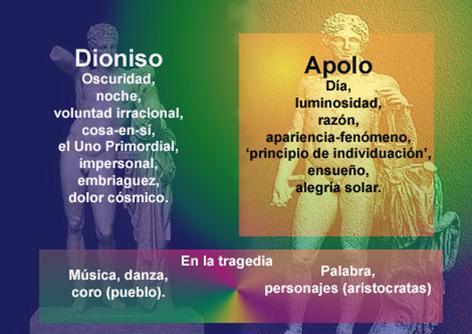 POST: Apolo y Dionisos o nuestras dos realidades