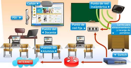 PROTOCOLO DE ACTUACIÓN ESCUELA 2.0